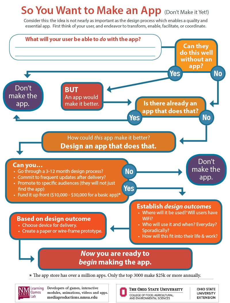 So You Want to Make An App Infographic